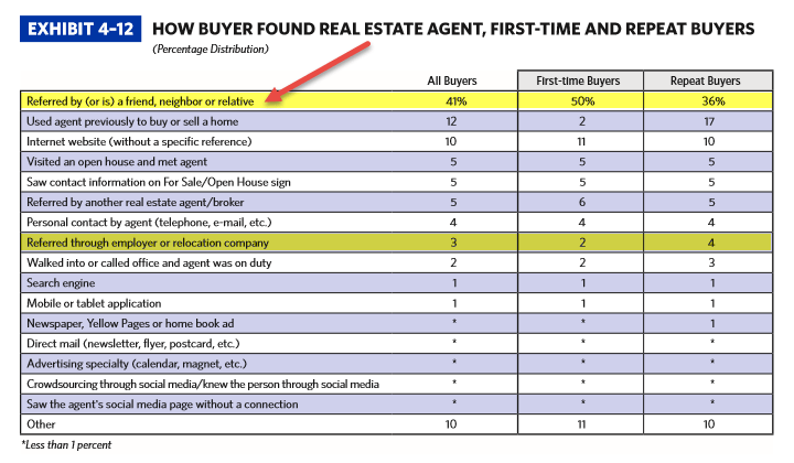 412-NAR-home-buyer-seller-profile-2015-how-buyers-find-agent3