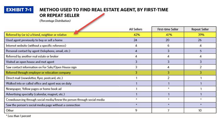 71-NAR-home-buyer-seller-profile-2015-how-sellers-find-agent2